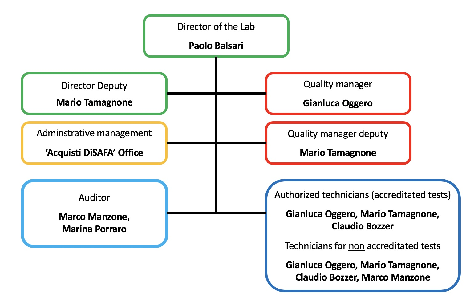 Organization chart of the Crop Protection Technology Laboratory